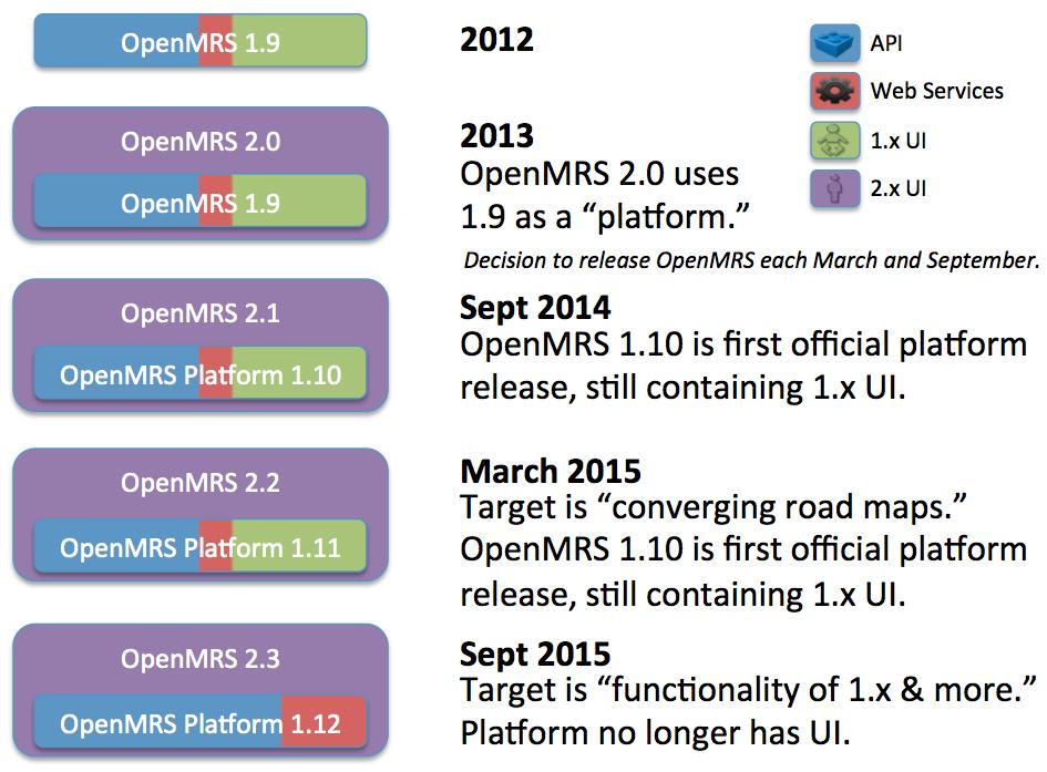 OpenMRS Timeline 2012-2015